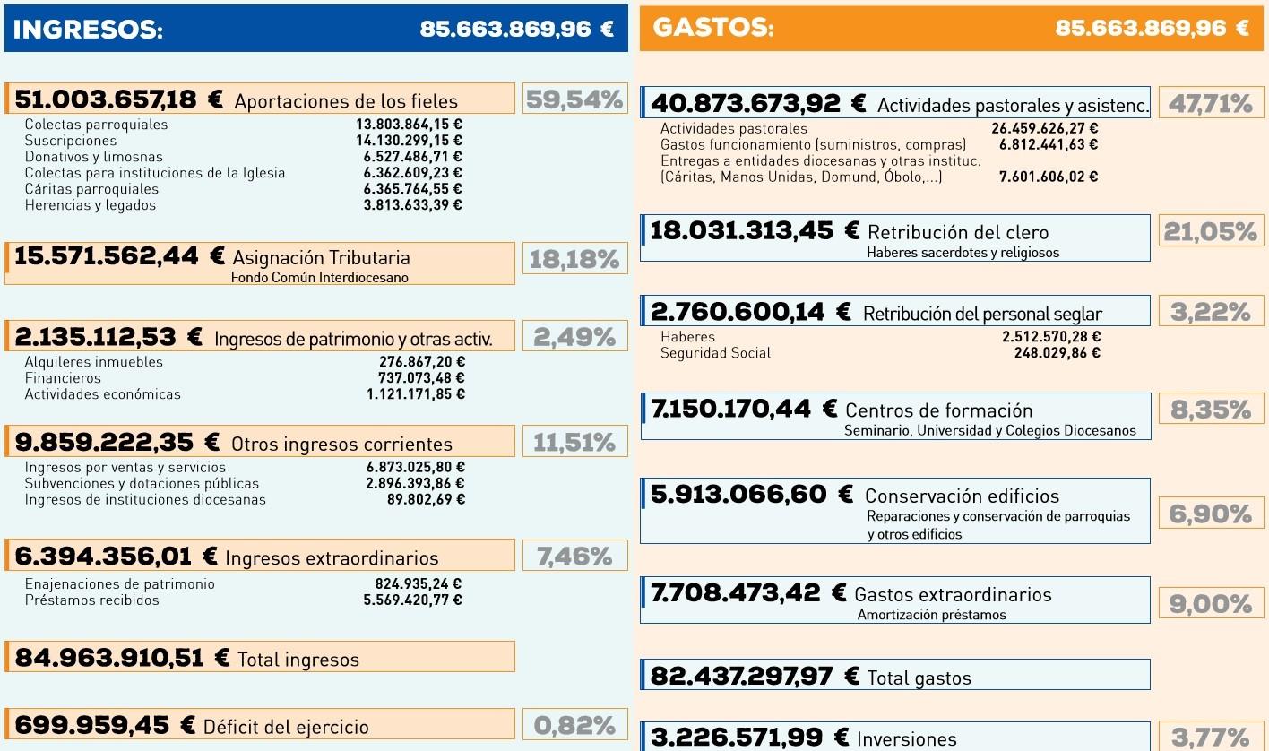 ingresos gastos