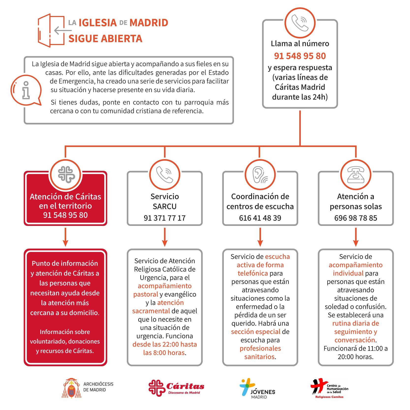 Teléfonos de urgencia en Madrid